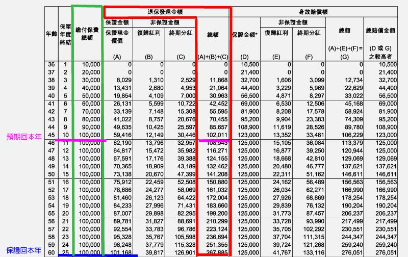 有关香港储蓄险几个需要关注的问题
