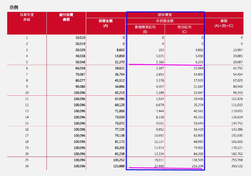 香港储蓄分红险100%红利实现率就可以高忱无忧?