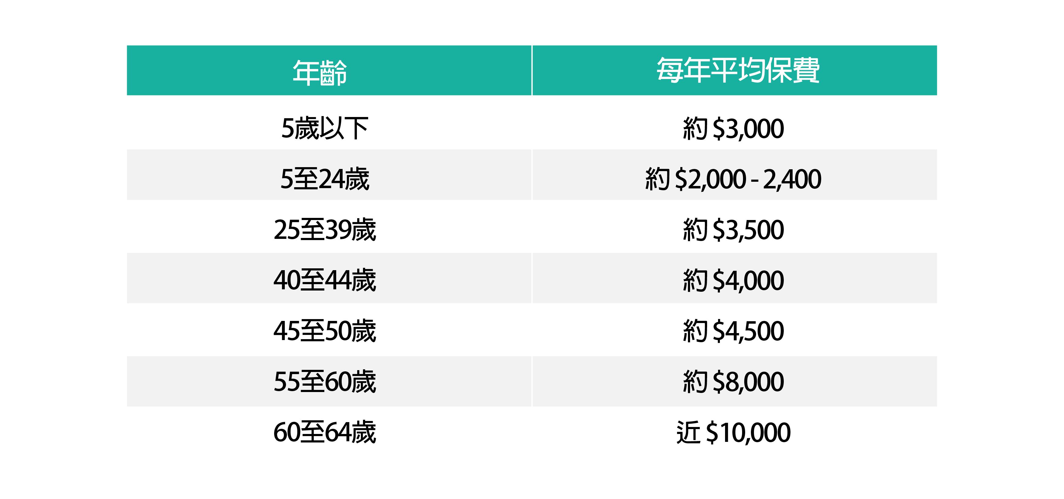自願醫保在各年齡層的預期保費(按2019年購買)