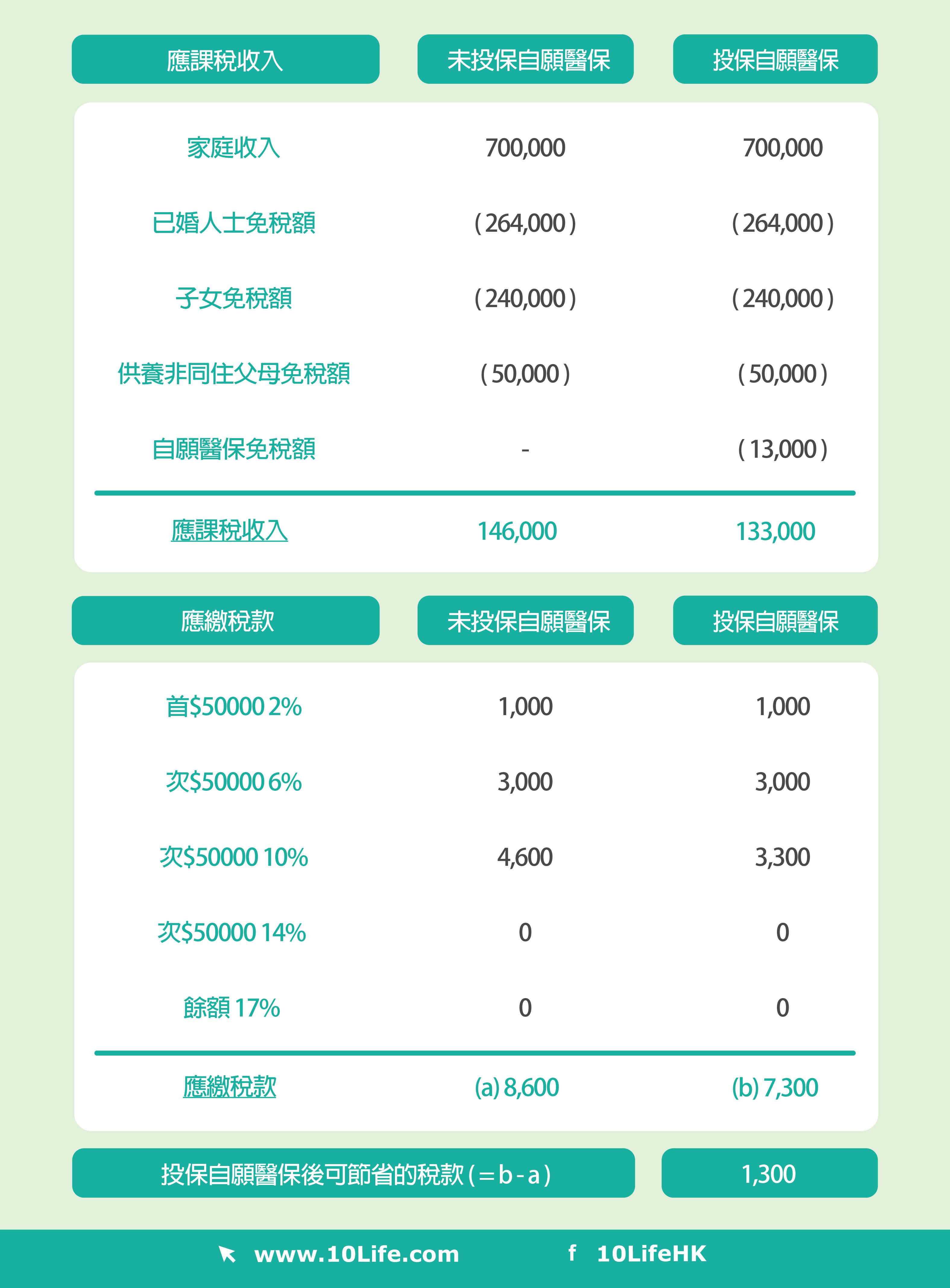 自願醫保VHIS扣稅款項並不多,每8000元的免稅額最多僅減少稅款$1360