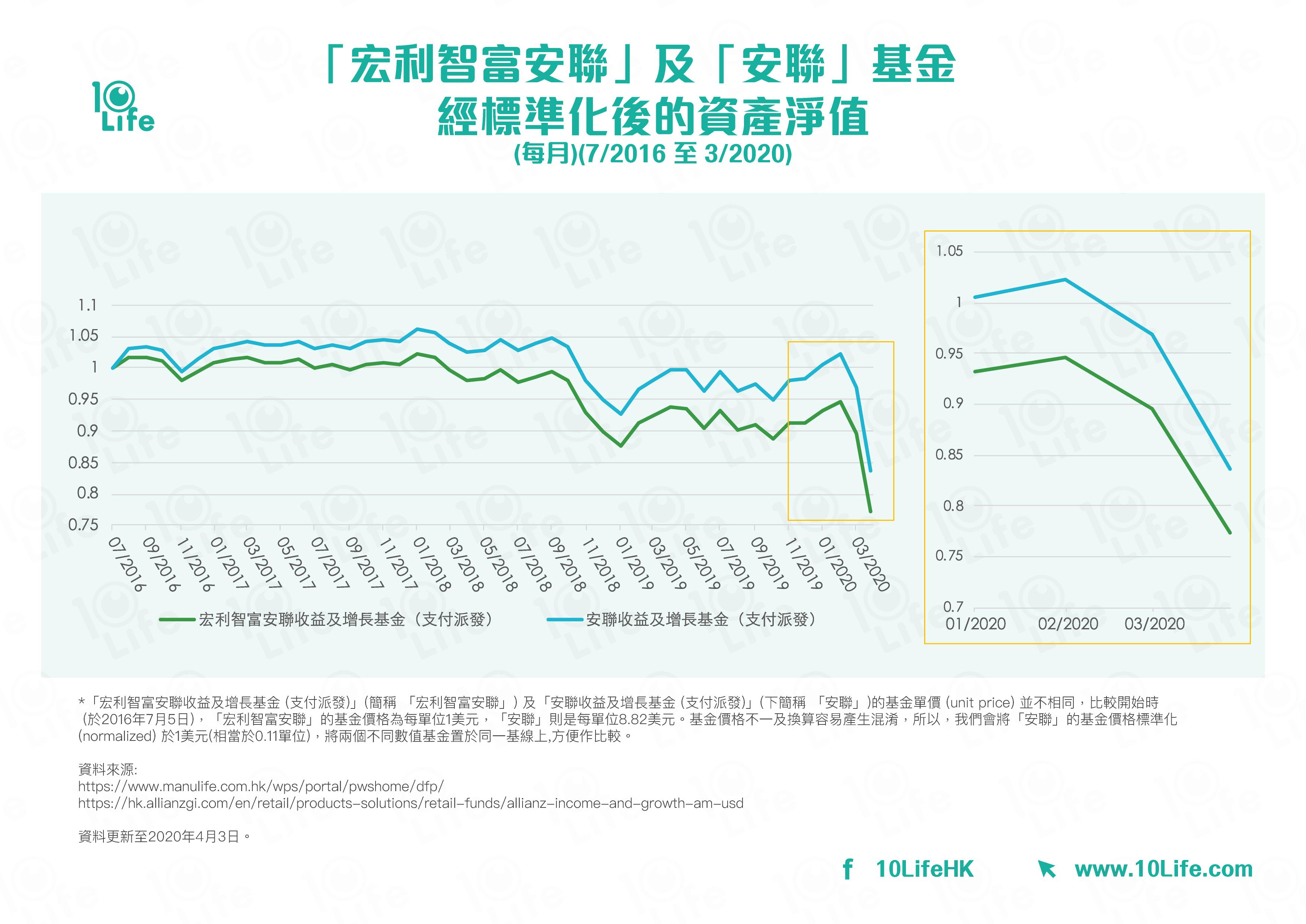 以圖表展示「宏利智富安聯」及「安聯」基金經標準化後的資產淨值