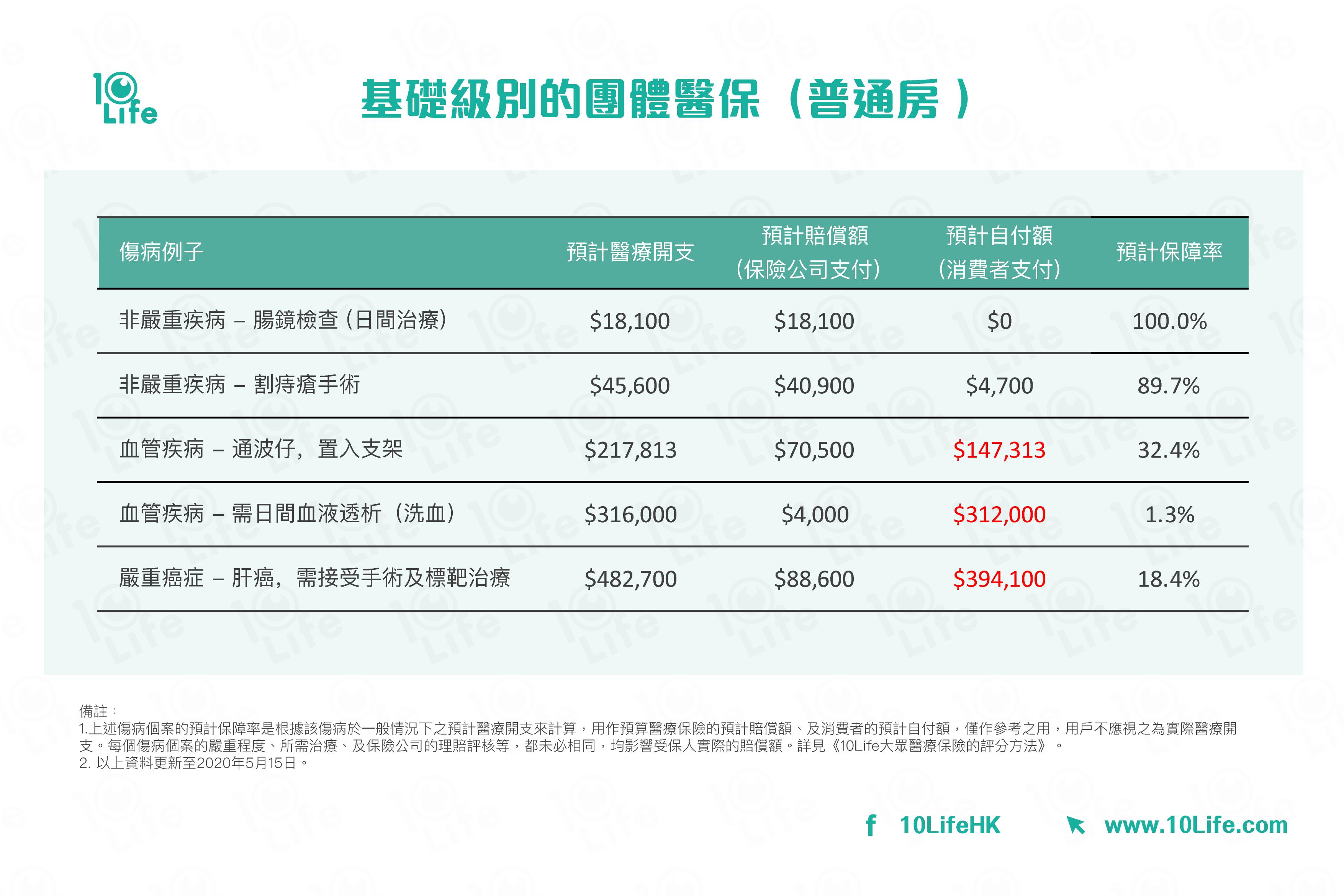 基礎級別的團體醫保(普通房﹚:比較預計醫療開支, 預計賠償額, 預計自付額,預計保障率