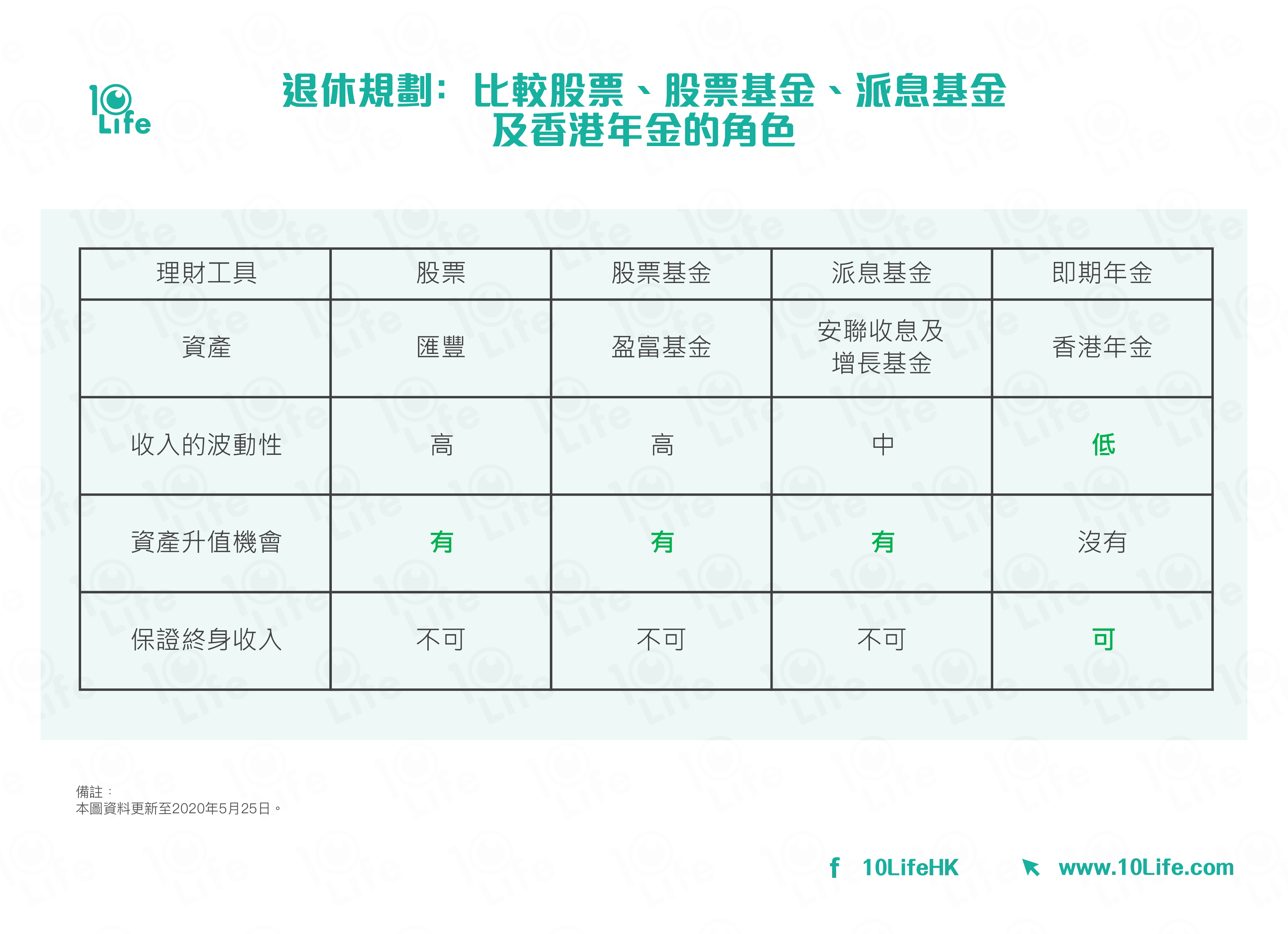 退休規劃﹕比較股票、股票基金、派息基金及香港年金的角色