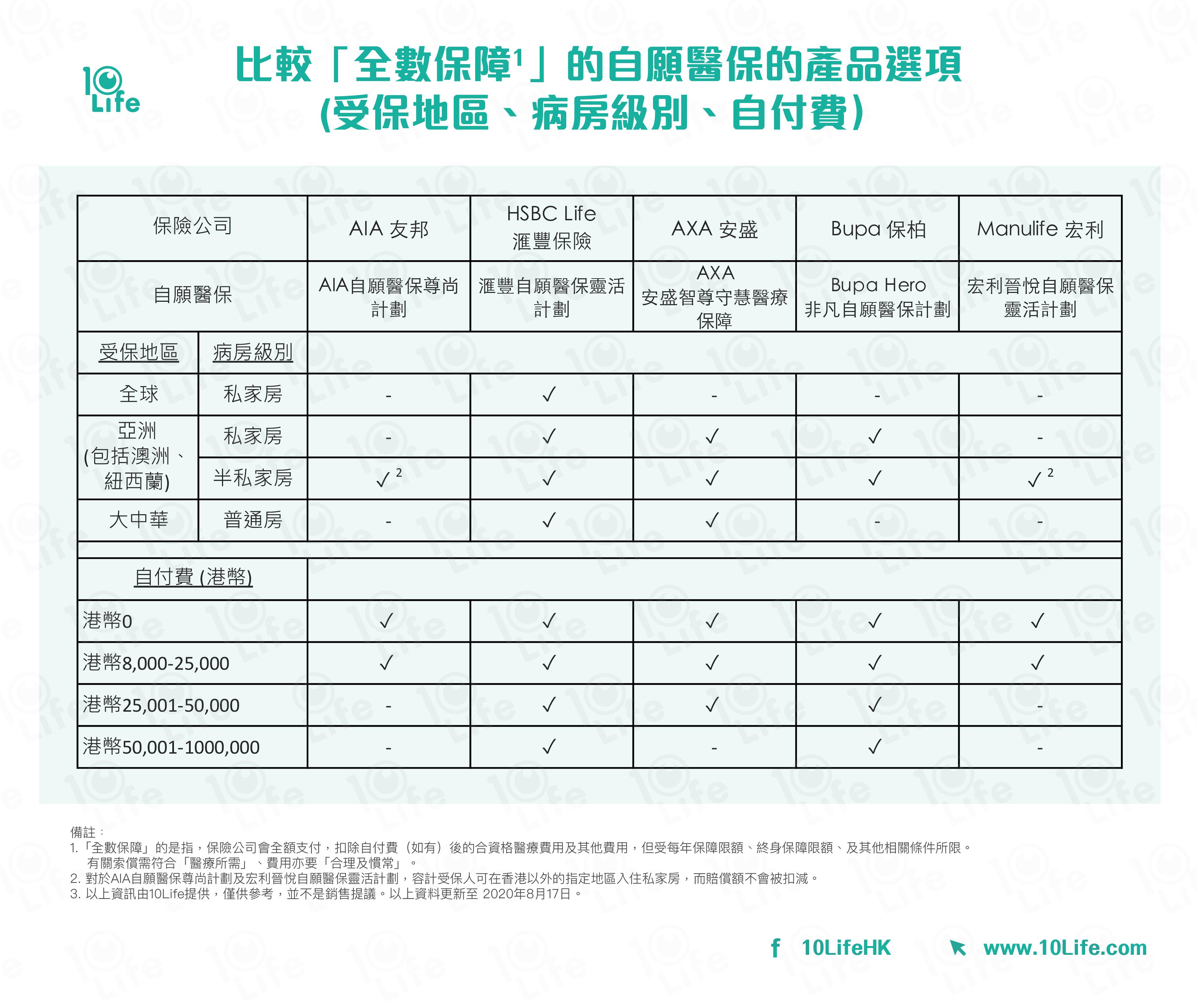 比較「全數保障」的自願醫保的產品選項 (受保地區、病房級別、自付費)