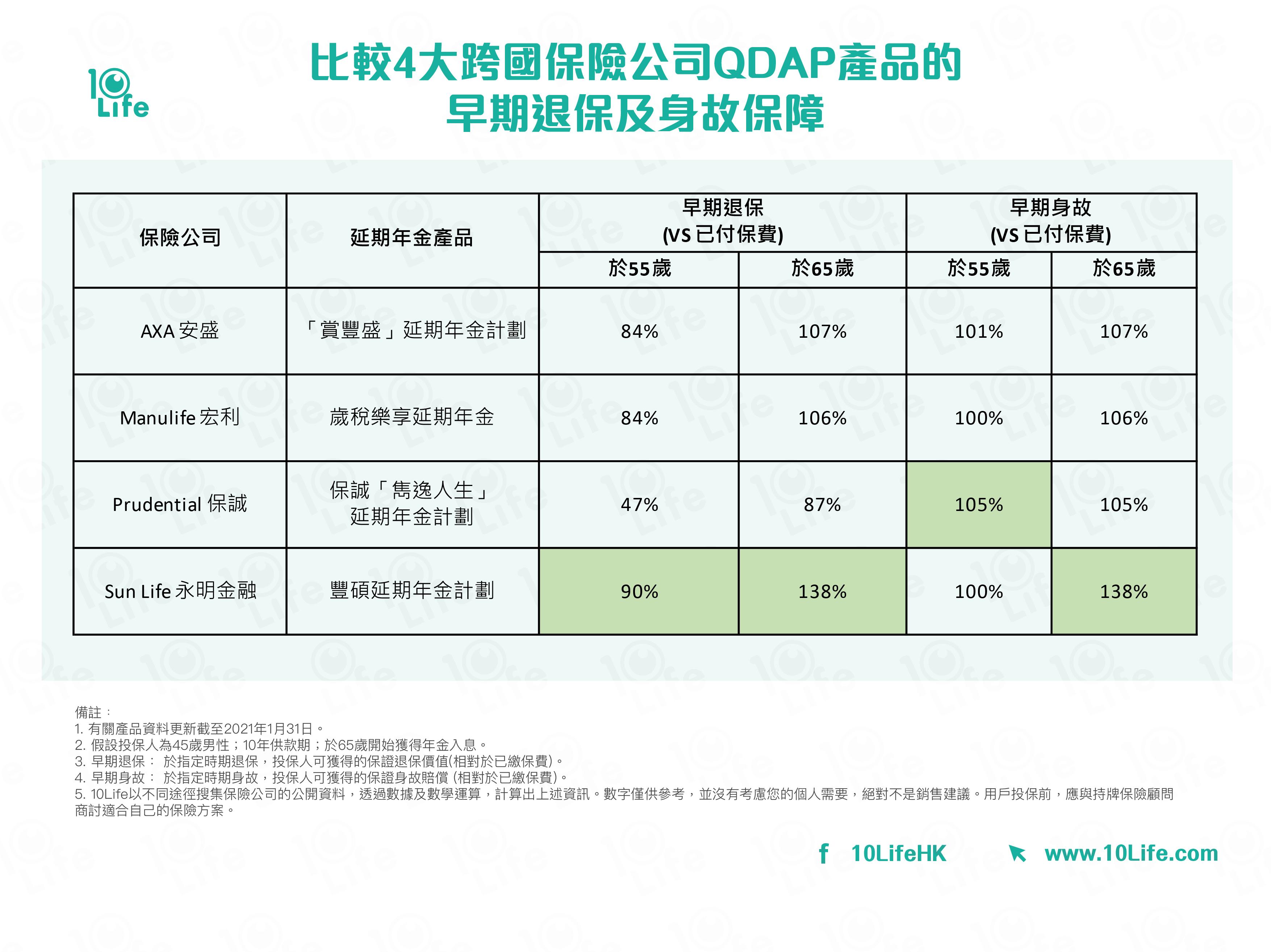 比較5大跨國保險公司QDAP產品的早期退保及身故保障: AXA 安盛; Manulife 宏利; Prudential 保誠;  Sun Life 永明金融