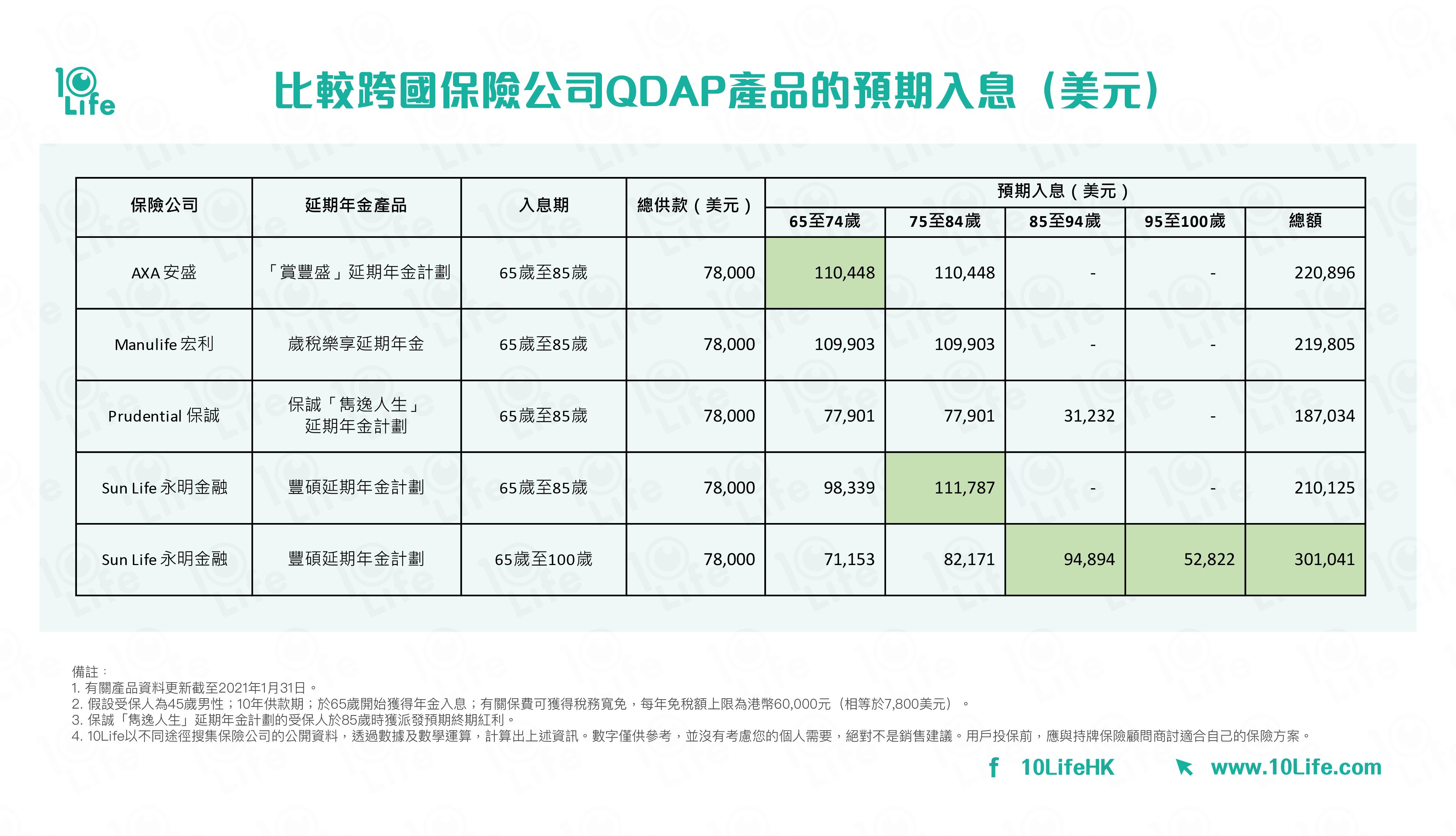 比較跨國保險公司QDAP產品的預期入息(美元):AXA 安盛; Manulife 宏利; Prudential 保誠;  Sun Life 永明金融
