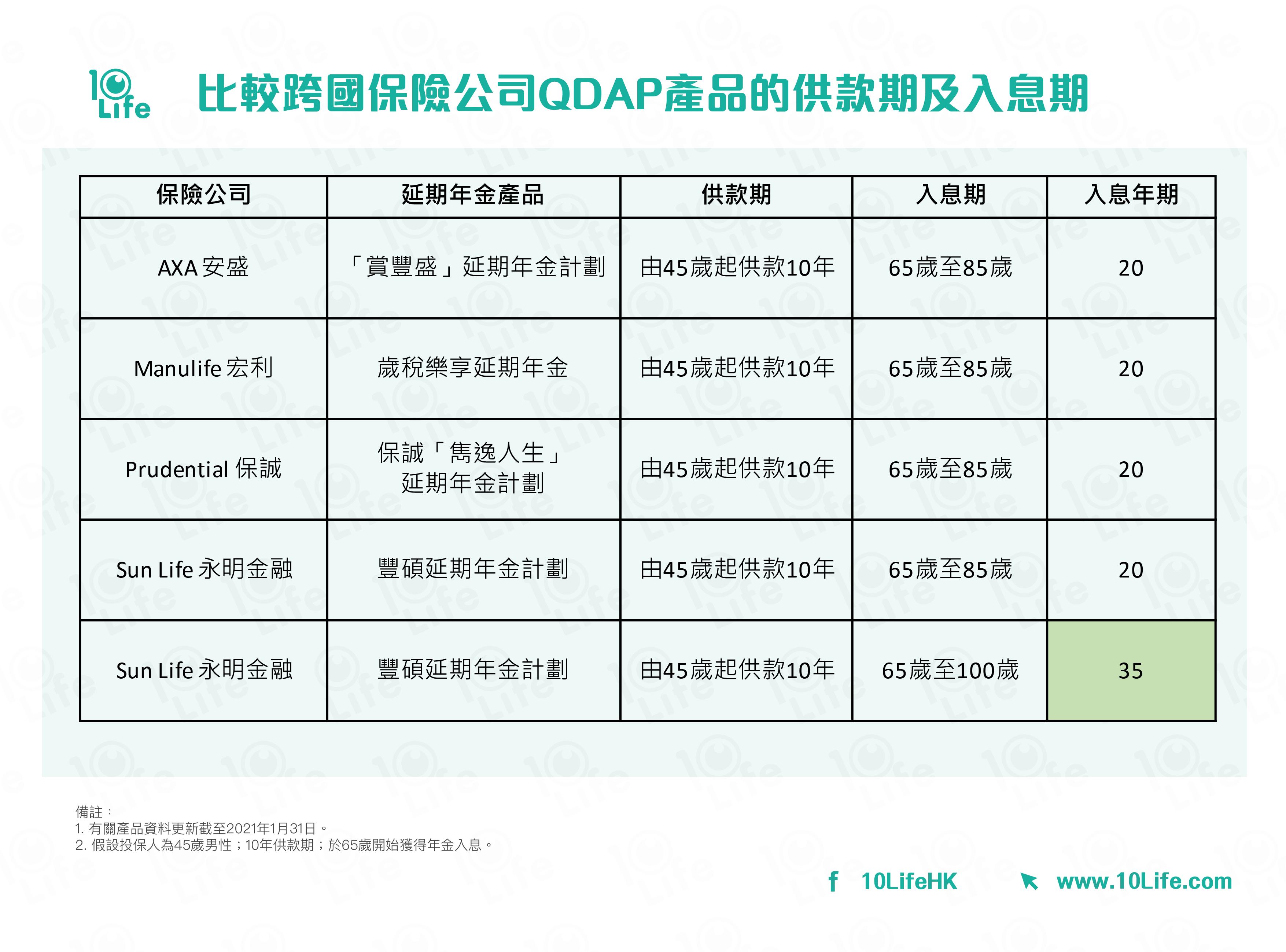 比較跨國保險公司QDAP產品的供款期及入息期:AXA 安盛; Manulife 宏利; Prudential 保誠;  Sun Life 永明金融