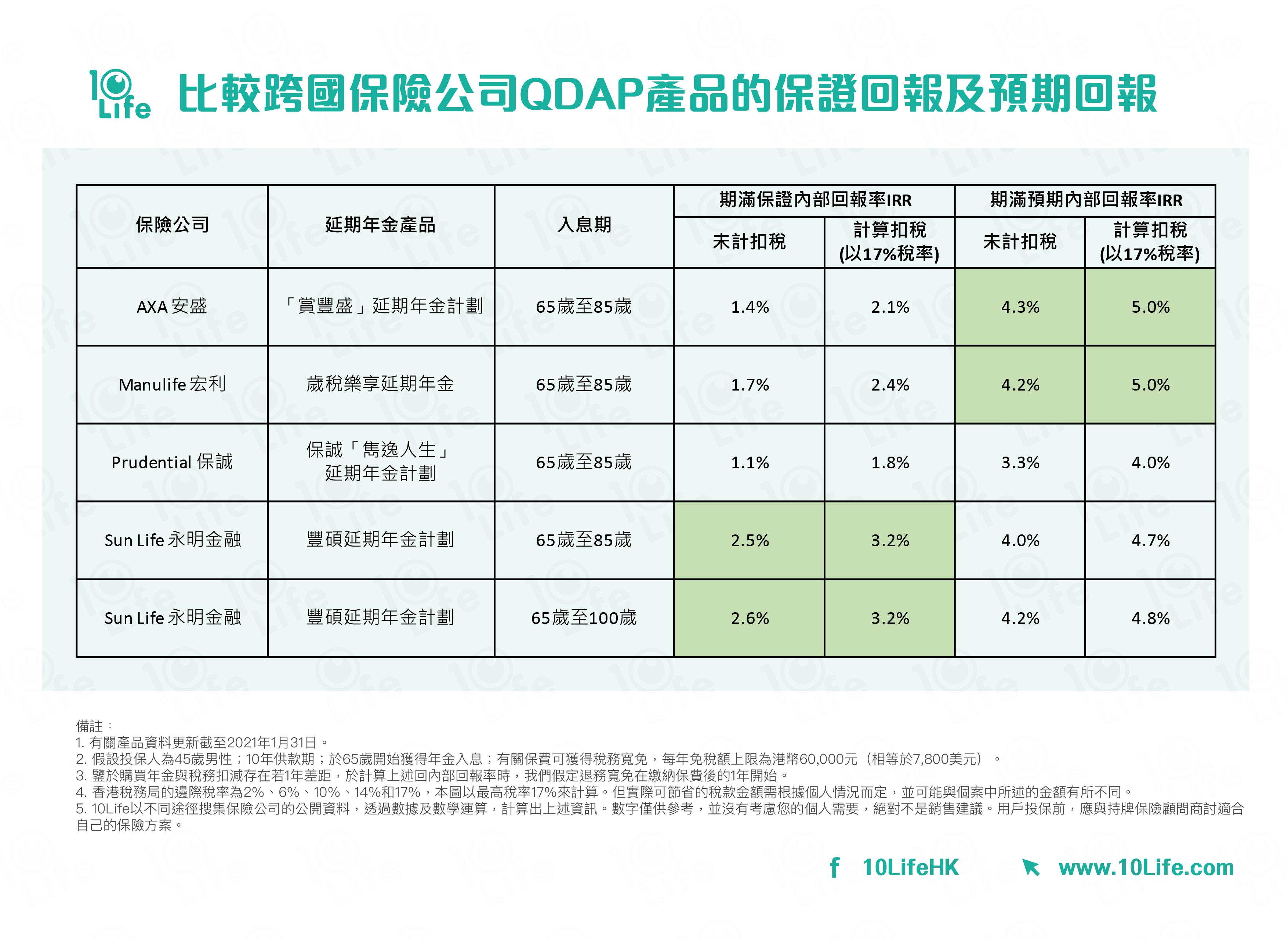 比較跨國保險公司QDAP產品的保證回報及預期回報:AXA 安盛; Manulife 宏利; Prudential 保誠;  Sun Life 永明金融